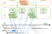 Compositional Hierarchical Model for MIR