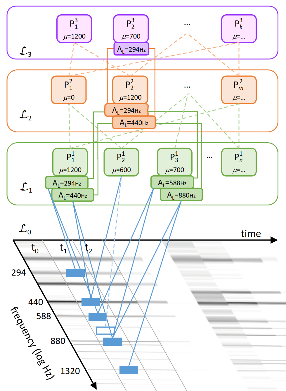 Compositional Hierarchical Model applied to spectral domain
